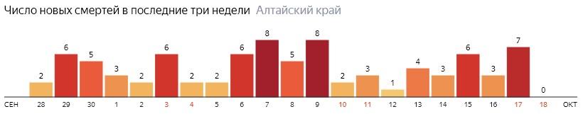 Число новых смертей от COVID-19 на графике по дням в Алтайском крае на 18 октября 2020 года