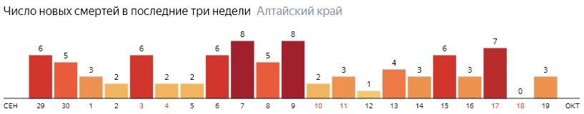 Число новых смертей от COVID-19 на графике по дням в Алтайском крае на 19 октября 2020 года