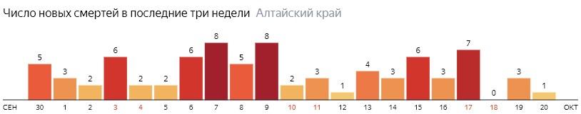 Число новых смертей от COVID-19 на графике по дням в Алтайском крае на 20 октября 2020 года