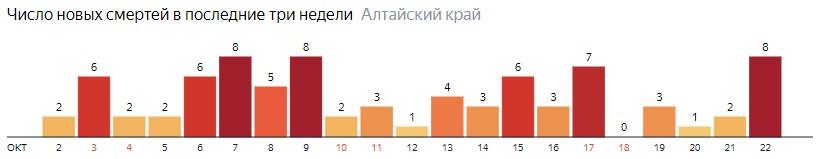 Число новых смертей от COVID-19 на графике по дням в Алтайском крае на 22 октября 2020 года