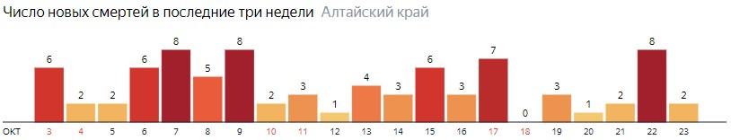 Число новых смертей от COVID-19 на графике по дням в Алтайском крае на 23 октября 2020 года