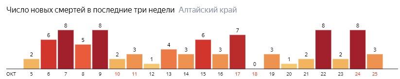 Число новых смертей от COVID-19 на графике по дням в Алтайском крае на 25 октября 2020 года