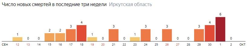 Число новых смертей от коронавируса COVID-19 по дням в Иркутской области на 2 октября 2020 года
