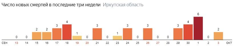 Число новых смертей от коронавируса COVID-19 по дням в Иркутской области на 3 октября 2020 года