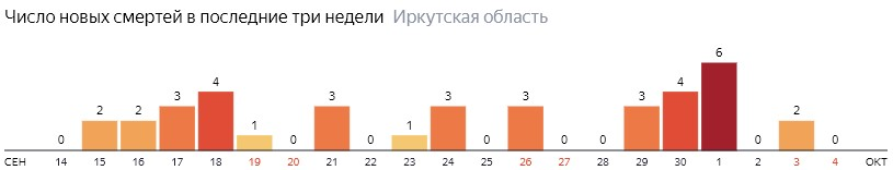 Число новых смертей от коронавируса COVID-19 по дням в Иркутской области на 4 октября 2020 года
