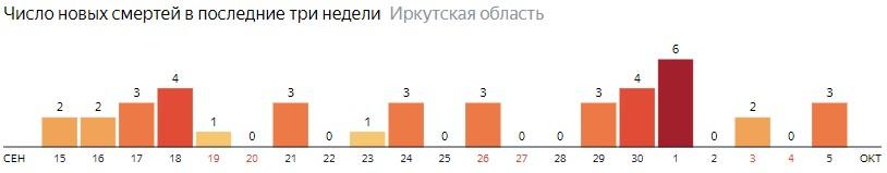 Число новых смертей от коронавируса COVID-19 по дням в Иркутской области на 5 октября 2020 года