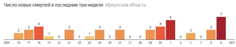 Число новых смертей от коронавируса COVID-19 по дням в Иркутской области на 6 октября 2020 года