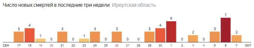 Число новых смертей от коронавируса COVID-19 по дням в Иркутской области на 7 октября 2020 года