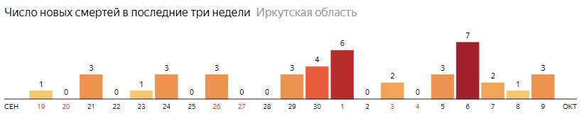 Число новых смертей от коронавируса COVID-19 по дням в Иркутской области на 9 октября 2020 года