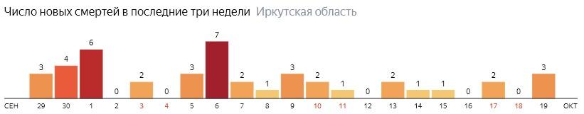 Число новых смертей от коронавируса COVID-19 по дням в Иркутской области на 19 октября 2020 года