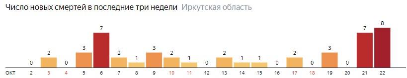 Число новых смертей от коронавируса COVID-19 по дням в Иркутской области на 22 октября 2020 года