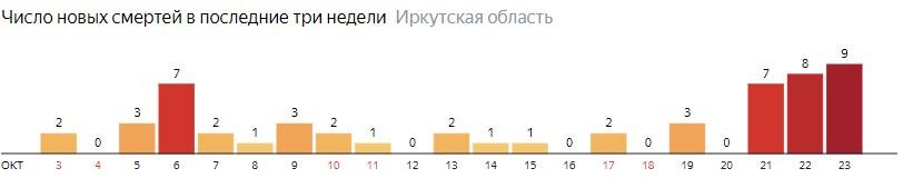 Число новых смертей от коронавируса COVID-19 по дням в Иркутской области на 23 октября 2020 года