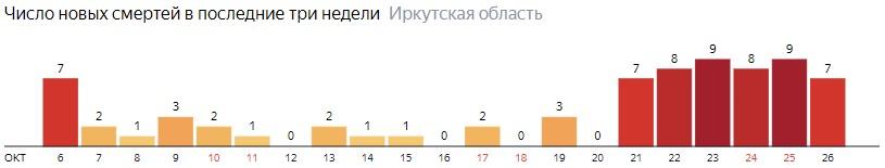 Число новых смертей от коронавируса COVID-19 по дням в Иркутской области на 26 октября 2020 года