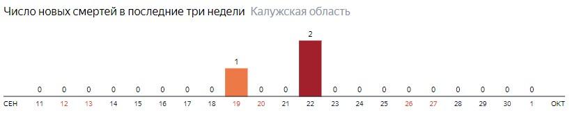 Число новых смертей от коронавируса COVID-19 по дням в Калужской области на 1 октября 2020 года