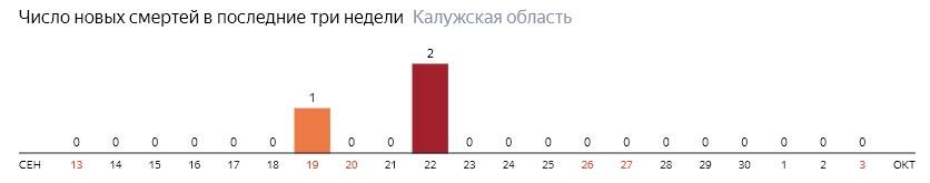 Число новых смертей от коронавируса COVID-19 по дням в Калужской области на 3 октября 2020 года