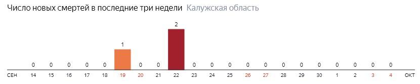 Число новых смертей от коронавируса COVID-19 по дням в Калужской области на 4 октября 2020 года