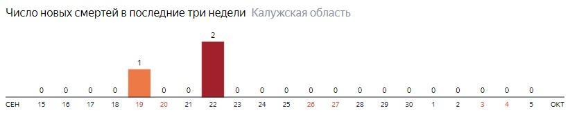 Число новых смертей от коронавируса COVID-19 по дням в Калужской области на 5 октября 2020 года