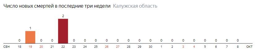 Число новых смертей от коронавируса COVID-19 по дням в Калужской области на 8 октября 2020 года