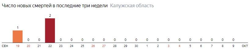 Число новых смертей от коронавируса COVID-19 по дням в Калужской области на 9 октября 2020 года