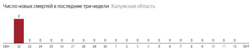 Число новых смертей от коронавируса COVID-19 по дням в Калужской области на 12 октября 2020 года