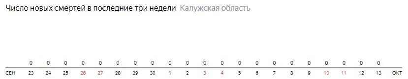 Число новых смертей от коронавируса COVID-19 по дням в Калужской области на 13 октября 2020 года