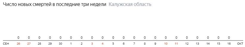 Число новых смертей от коронавируса COVID-19 по дням в Калужской области на 16 октября 2020 года