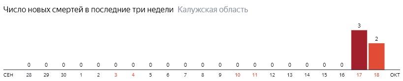 Число новых смертей от коронавируса COVID-19 по дням в Калужской области на 18 октября 2020 года