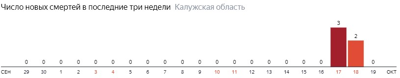 Число новых смертей от коронавируса COVID-19 по дням в Калужской области на 19 октября 2020 года