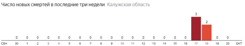 Число новых смертей от коронавируса COVID-19 по дням в Калужской области на 20 октября 2020 года