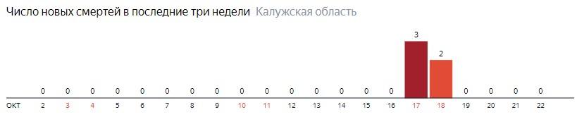 Число новых смертей от коронавируса COVID-19 по дням в Калужской области на 22 октября 2020 года