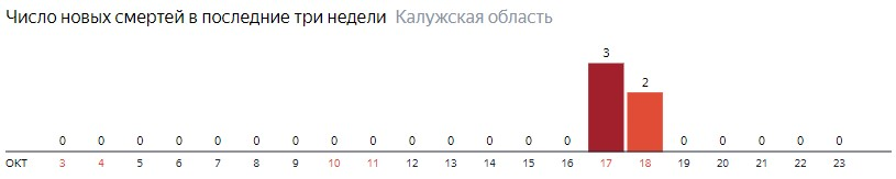 Число новых смертей от коронавируса COVID-19 по дням в Калужской области на 23 октября 2020 года