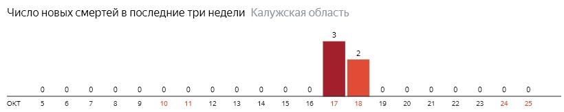 Число новых смертей от коронавируса COVID-19 по дням в Калужской области на 25 октября 2020 года