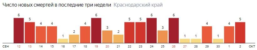 Число новых смертей от COVID-19 на графике по дням в Краснодарском крае на 2 октября 2020 года