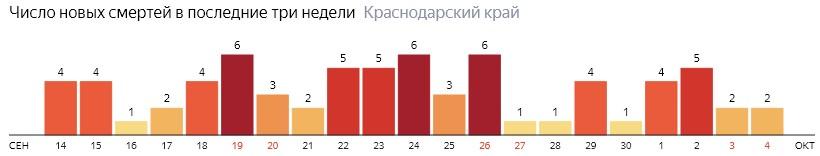 Число новых смертей от COVID-19 на графике по дням в Краснодарском крае на 4 октября 2020 года