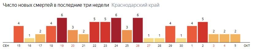 Число новых смертей от COVID-19 на графике по дням в Краснодарском крае на 5 октября 2020 года