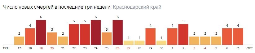 Число новых смертей от COVID-19 на графике по дням в Краснодарском крае на 7 октября 2020 года