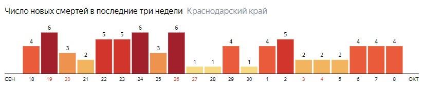 Число новых смертей от COVID-19 на графике по дням в Краснодарском крае на 8 октября 2020 года
