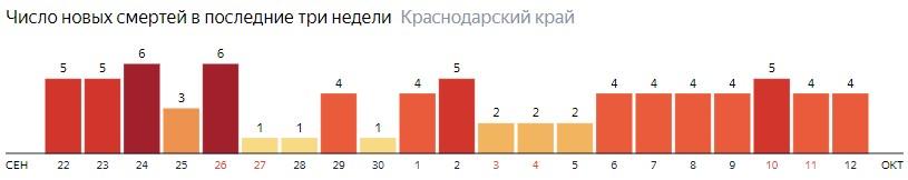 Число новых смертей от COVID-19 на графике по дням в Краснодарском крае на 12 октября 2020 года
