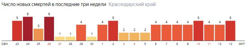 Число новых смертей от COVID-19 на графике по дням в Краснодарском крае на 13 октября 2020 года