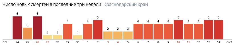 Число новых смертей от COVID-19 на графике по дням в Краснодарском крае на 14 октября 2020 года