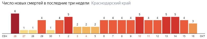 Число новых смертей от COVID-19 на графике по дням в Краснодарском крае на 16 октября 2020 года