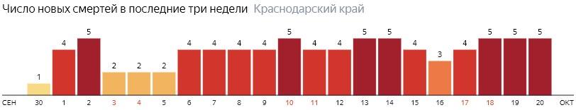 Число новых смертей от COVID-19 на графике по дням в Краснодарском крае на 20 октября 2020 года