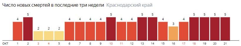 Число новых смертей от COVID-19 на графике по дням в Краснодарском крае на 21 октября 2020 года
