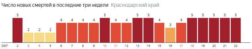 Число новых смертей от COVID-19 на графике по дням в Краснодарском крае на 22 октября 2020 года