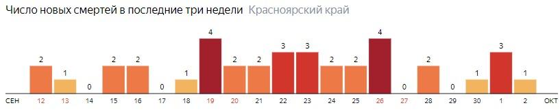 Число новых смертей от COVID-19 на графике по дням в Красноярском крае на 2 октября 2020 года