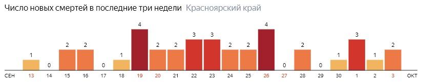 Число новых смертей от COVID-19 на графике по дням в Красноярском крае на 3 октября 2020 года