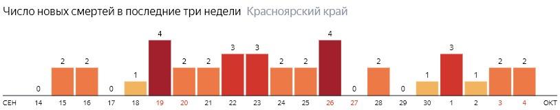 Число новых смертей от COVID-19 на графике по дням в Красноярском крае на 4 октября 2020 года