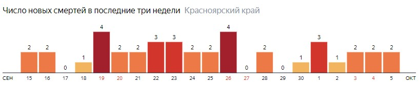 Число новых смертей от COVID-19 на графике по дням в Красноярском крае на 5 октября 2020 года