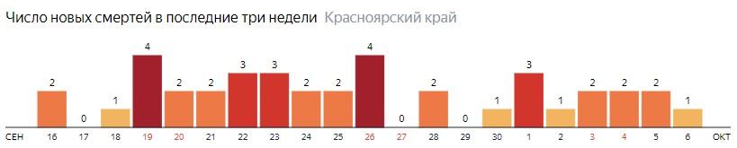 Число новых смертей от COVID-19 на графике по дням в Красноярском крае на 6 октября 2020 года