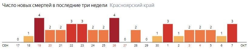Число новых смертей от COVID-19 на графике по дням в Красноярском крае на 7 октября 2020 года